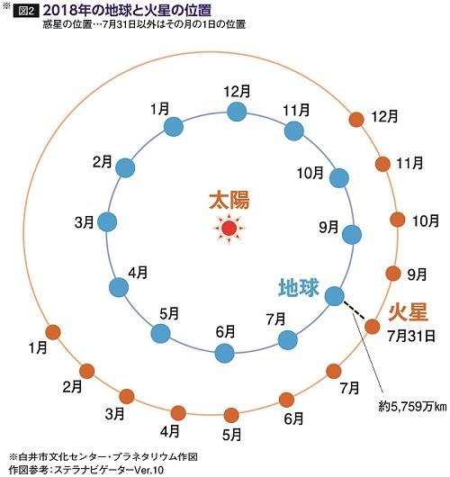 惑星の位置…7月31日以外はその月の1日の位置。※白井文化センター・プラネタリウム作図。作図参考 ステラナビゲーターVer.10