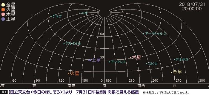 7月31日午後8時肉眼で見える惑星 ※水星は、すでに沈んで見えません。