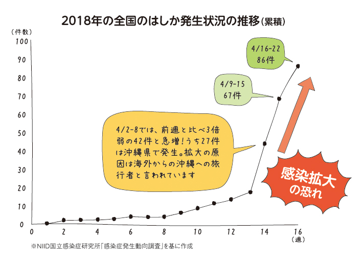 平成30年(2018年)の全国のはしか発生状況の推移グラフ