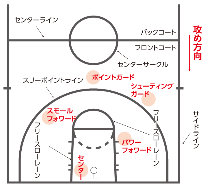 Bリーグバスケットボールルール説明用画像