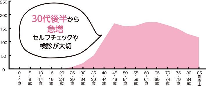 年代別乳がん罹患率