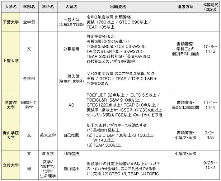 2020年の首都圏の大学における特別入試例と出願資格の一覧表